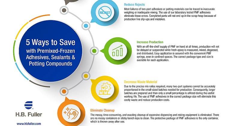 Five ways to save with premised-frozen adhesives, sealants and potting compounds from H.B. Fuller.